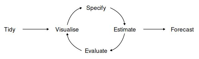 0 - process