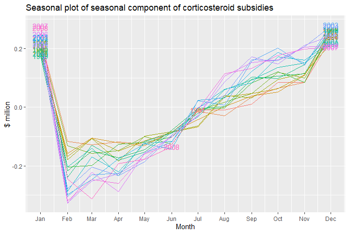15 - seasonal plot of x11 seasonal